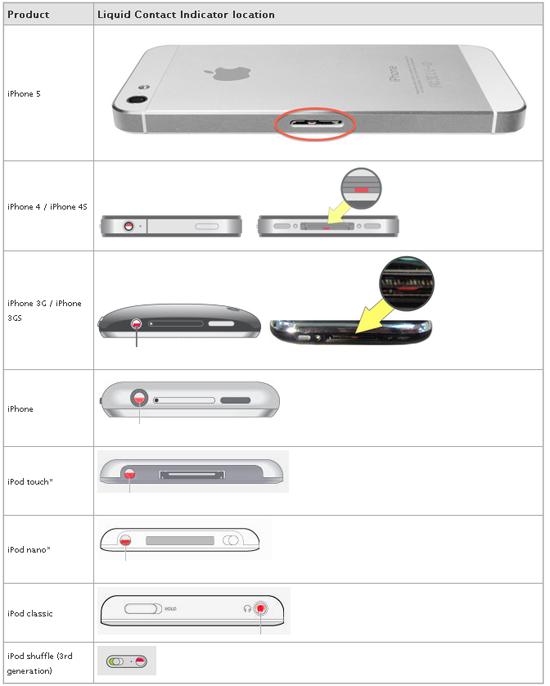 แถบวัดความชื้น iphone iphone6 plus iphone5 iphone4 ipod